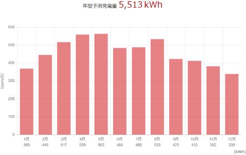 三菱を長野県に設置した際の年間発電量