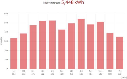 三菱を長崎県に設置した際の年間発電量