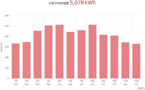 三菱を滋賀県に設置した際の年間発電量