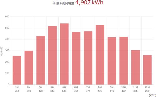 三菱を鳥取県に設置した際の年間発電量