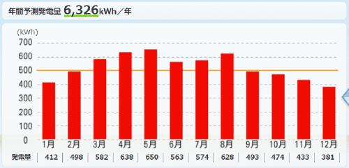 パナソニックを長野県に設置した際の年間発電量
