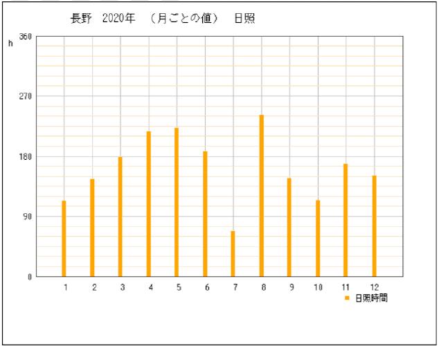 2020年の長野県長野市の年間日照時間グラフ