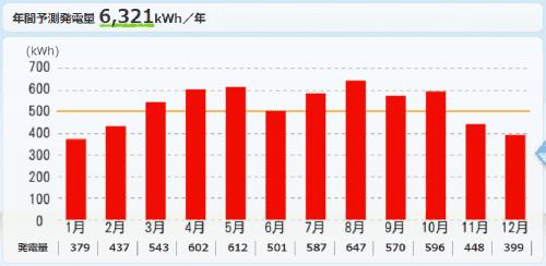 パナソニックを長崎県に設置した際の年間発電量