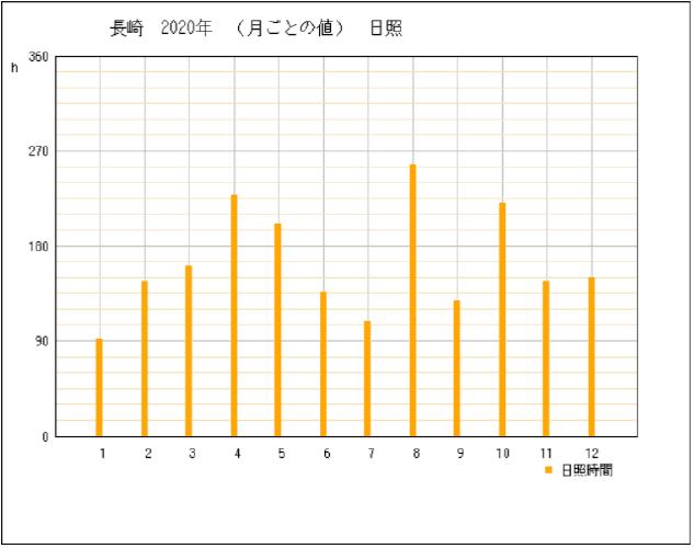 2020年長崎県長崎市の年間日照時間グラフ
