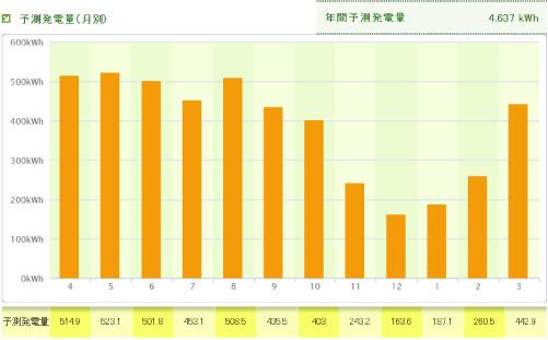 パナソニックを秋田県に設置した際の年間発電量