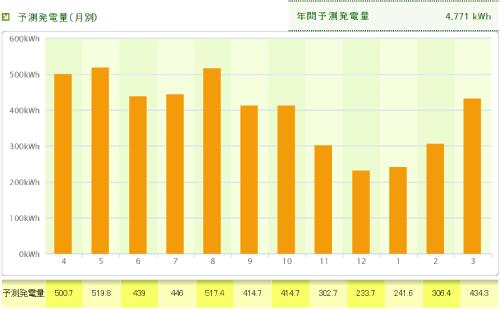 パナソニックを福井県に設置した際の年間発電量