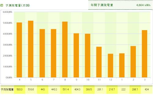 パナソニックを石川県に設置した際の年間発電量