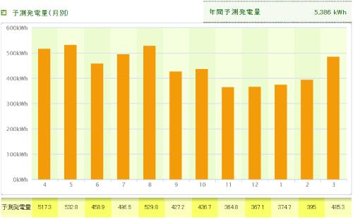 パナソニックを香川県に設置した際の年間発電量
