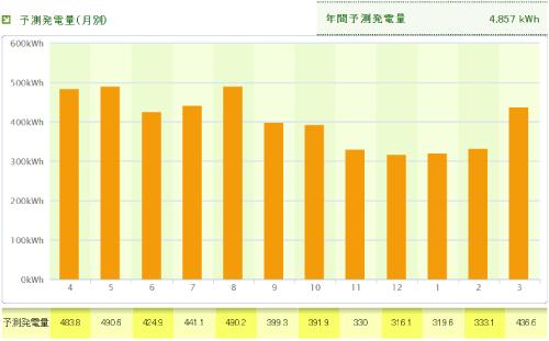 パナソニックを滋賀県に設置した際の年間発電量