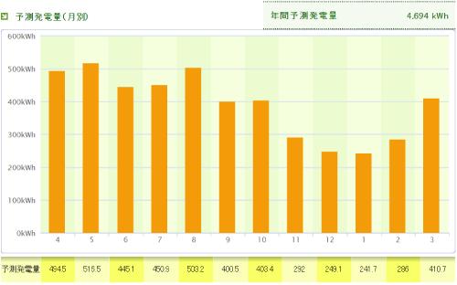 パナソニックを鳥取県に設置した際の年間発電量