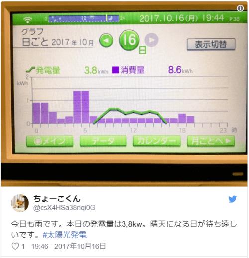 雨の日の発電量データ