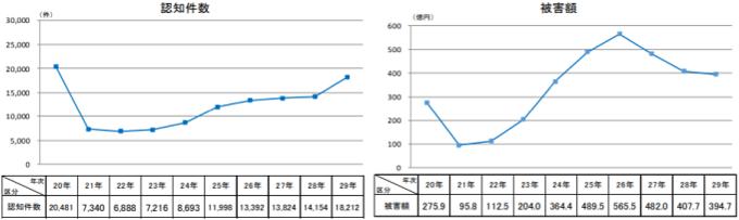 平成29年の特殊詐欺認知・検挙状況等について