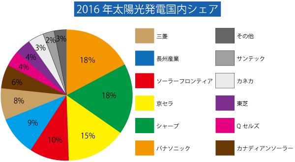 パナソニックは日本でのシェアNO.1