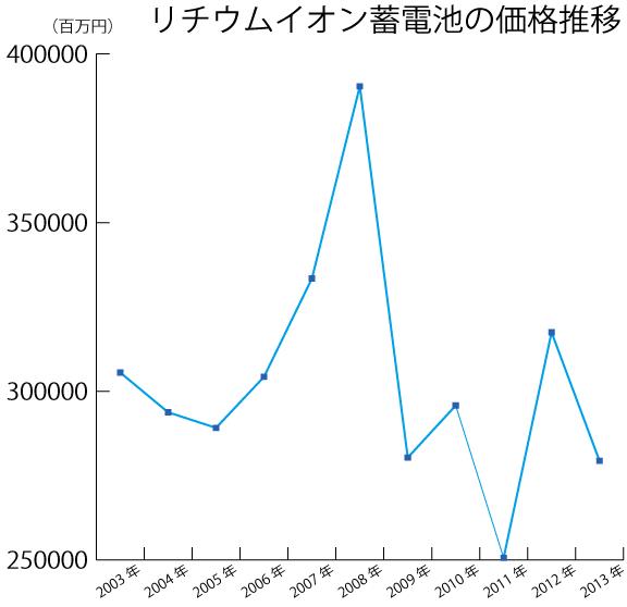 リチウムイオン蓄電池価格推移グラフ