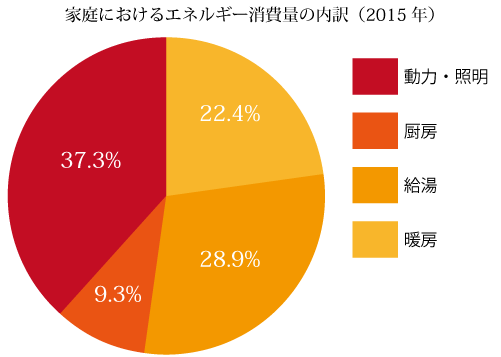 家庭におけるエネルギー消費量の内訳(2015年)