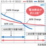 家庭用蓄電池の本当の寿命(サイクル回数)