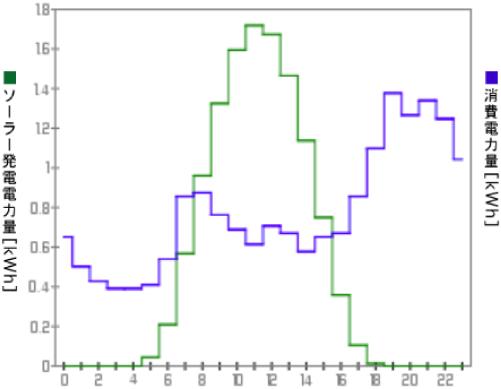 京セラ年間予想節約電気料金グラフ