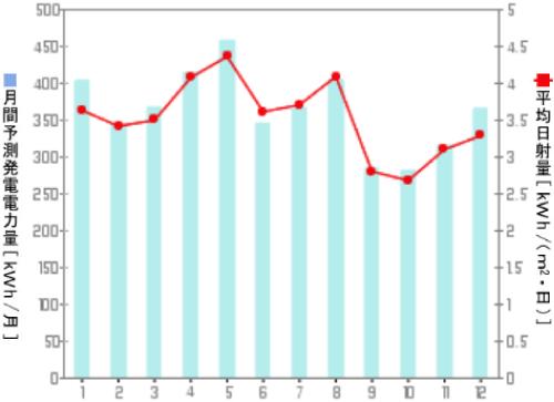 京セラ年間発電量グラフ