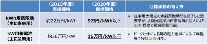 定置用蓄電池の目標価格の設定