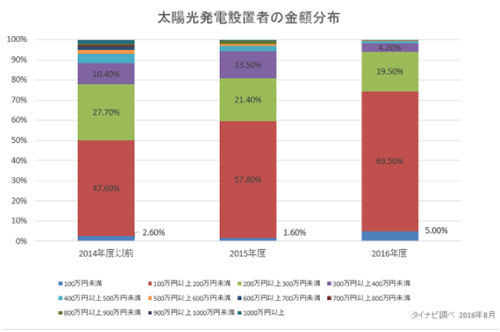 太陽光発電設置者の金額分布グラフ