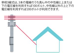 単相3線式(200V)イメージ図