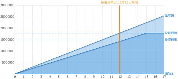フルローン償却年数シミュレーション【システム価格1,500万円、売電単価18円のケース】
