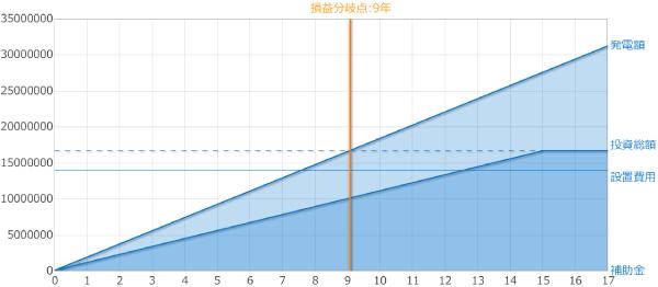 フルローン償却年数シミュレーション【システム価格1,400万円、売電単価18円のケース】