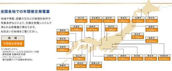 2019年-2020年長州産業都道府県別発電シミュレーション