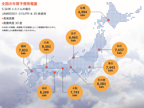 2019年-2020年JAソーラー都道府県別発電シミュレーション