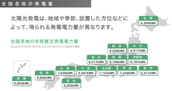 京セラ都道府県別発電シミュレーション