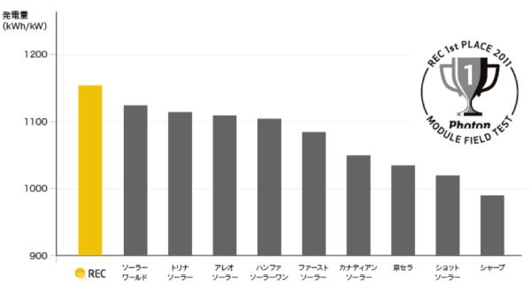RECソーラー発電量グラフ
