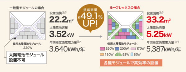 7種類のパネルを組み合わせることで最大容量49%アップ