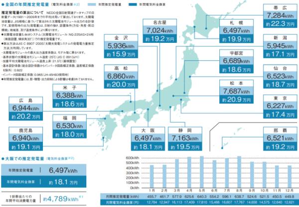 2019年-2020年シャープ都道府県別発電シミュレーション