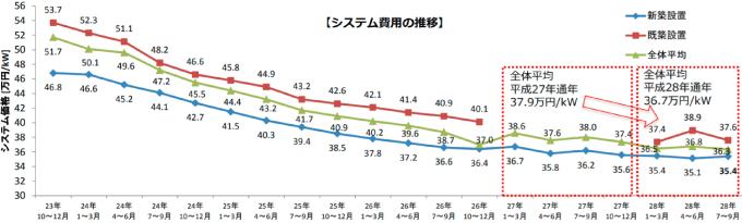 太陽光発電の価格推移グラフ(資源エネルギー庁)