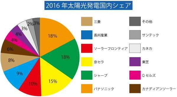 太陽光発電の国内シェア円グラフ