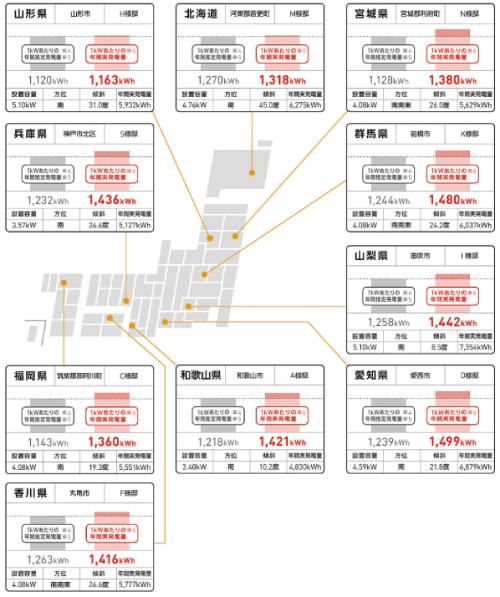 ソーラーフロンティア都道府県別発電シミュレーション