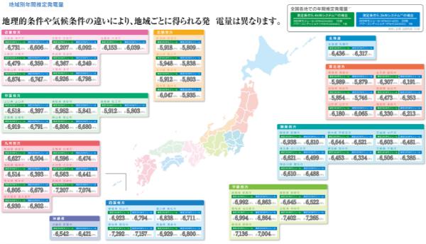 2019年-2020年東芝都道府県別発電シミュレーション