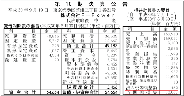 株式会社F-Power 第10期決算公告