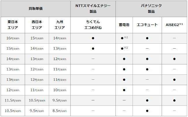 エネPlusプラン余剰電力買取単価表