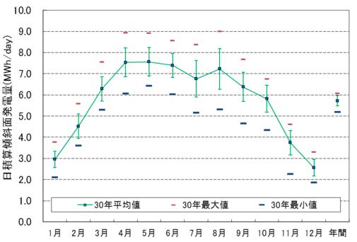 一年間の発電量の推移グラフ