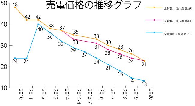 2020年太陽光発電の売電価格は21円(住宅用)13円(産業用)に決定!