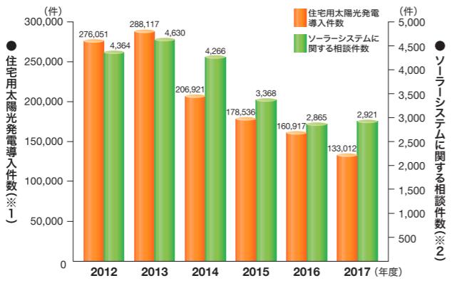 ソーラーシステムに関する相談件数推移