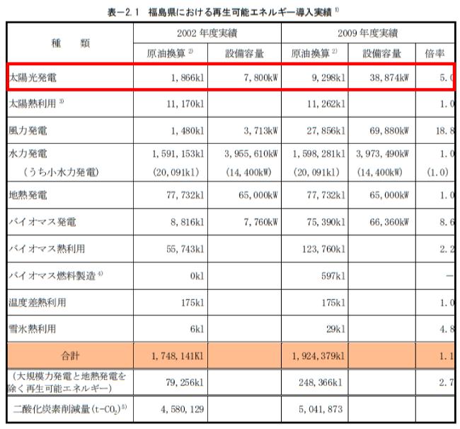 福島県再生可能エネルギー推進ビジョン