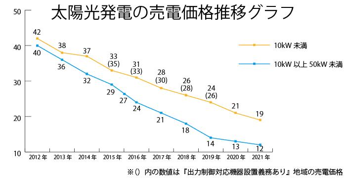2021年太陽光発電の売電価格は19円(住宅用)12円(産業用)に決定!